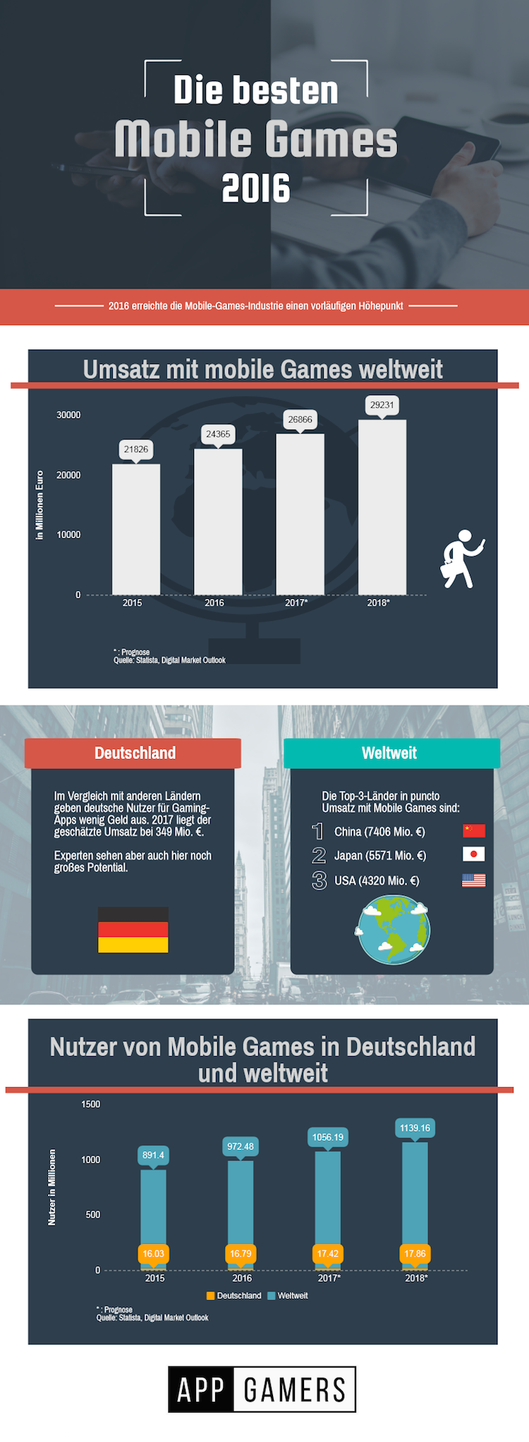 Infografik Mobile Games